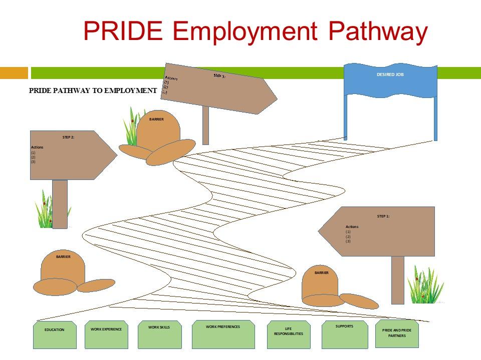 PRIDE Employment Pathway image